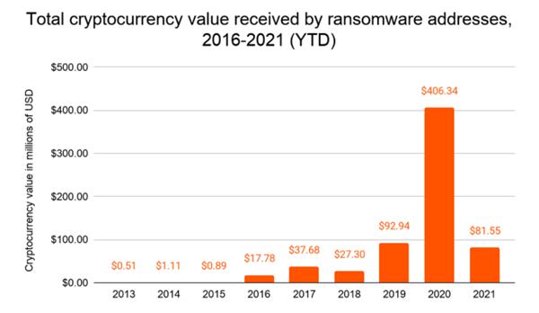 【速搜资讯】勒索软件爆炸式增长!去年价值超4亿美元加密货币用于支付赎金