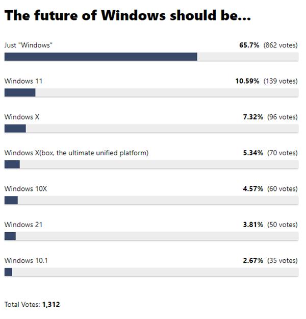 【速搜资讯】Win10后下代操作系统叫什么?网友高票投给Windows:别加后缀了
