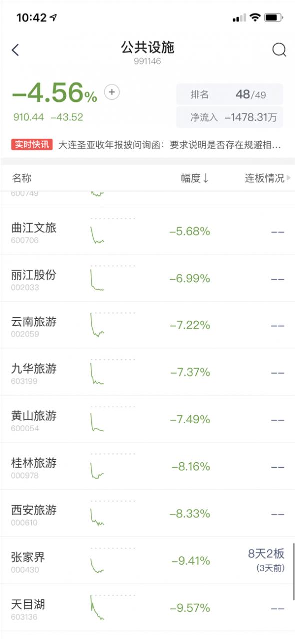 【速搜资讯】五一假期仅2.3亿人出游 旅游板块大跌:有股票一度跌停