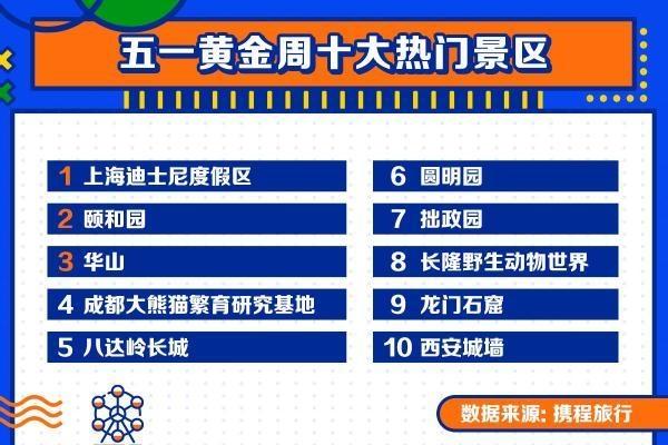 【速搜资讯】五一假期十大热门景区公布:上海迪士尼度居首 00后成出游主力